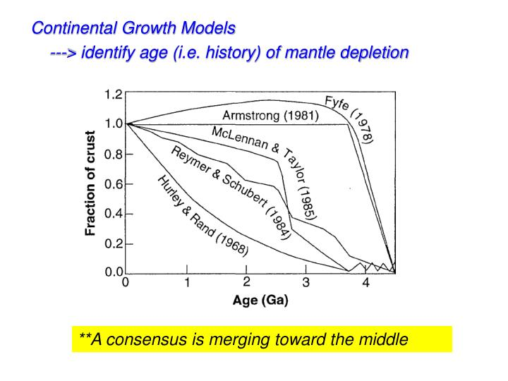 Continental Growth Models