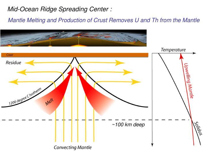Mid-Ocean Ridge Spreading Center :