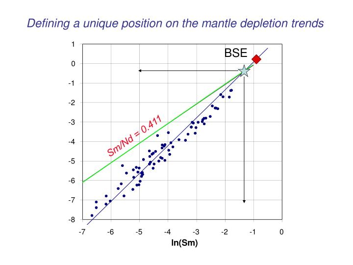 Defining a unique position on the mantle depletion trends