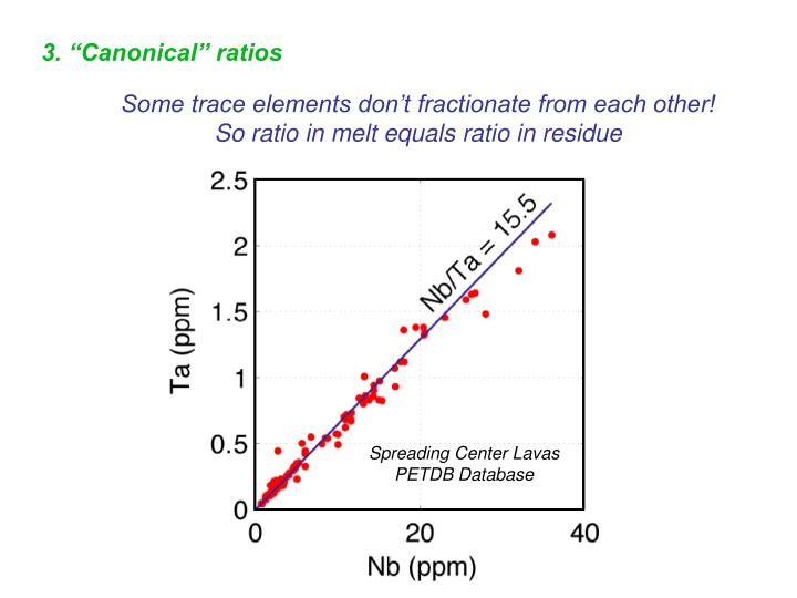 "3. ""Canonical"" ratios"