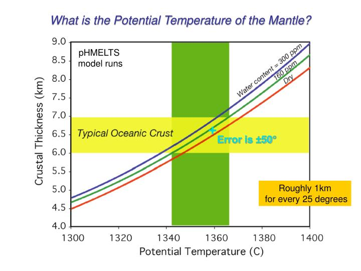 What is the Potential Temperature of the Mantle?