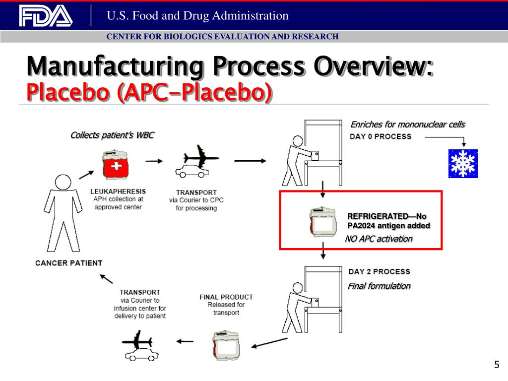 Manufacturing Process Overview: