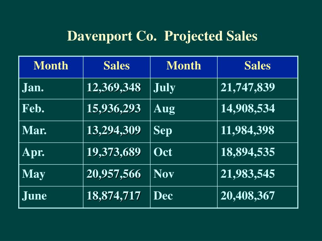 Davenport Co.  Projected Sales