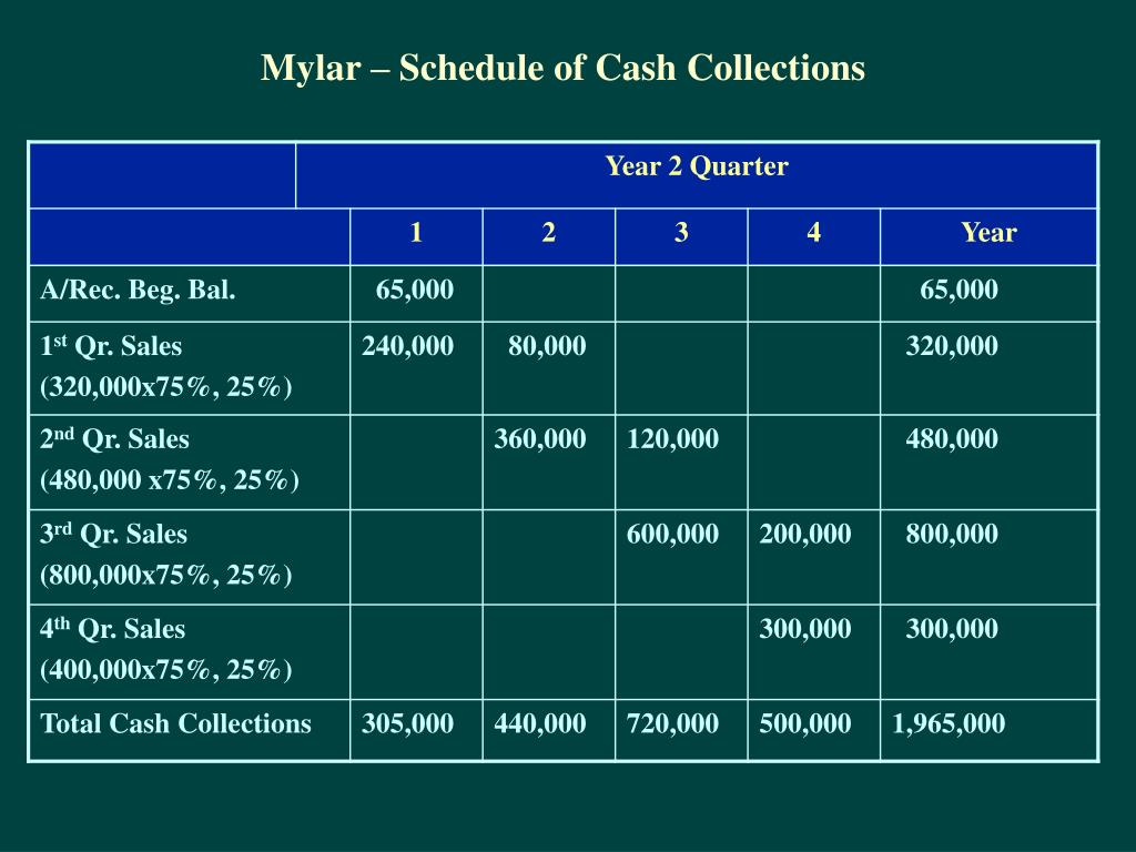 Mylar – Schedule of Cash Collections