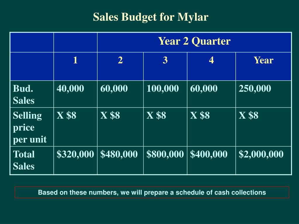 Sales Budget for Mylar