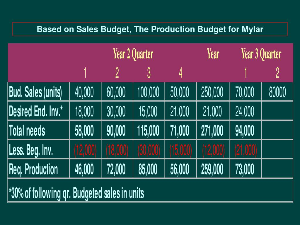 Based on Sales Budget, The Production Budget for Mylar
