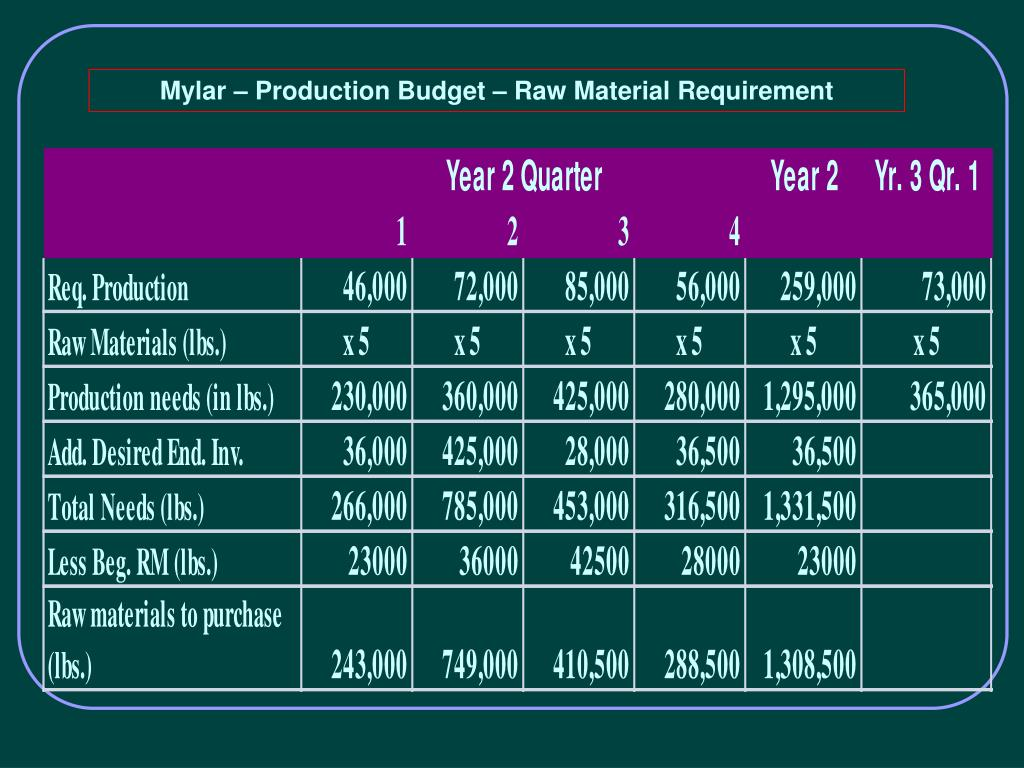 Mylar – Production Budget – Raw Material Requirement