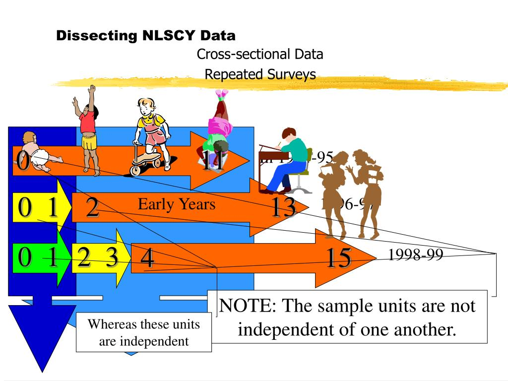 Dissecting NLSCY Data