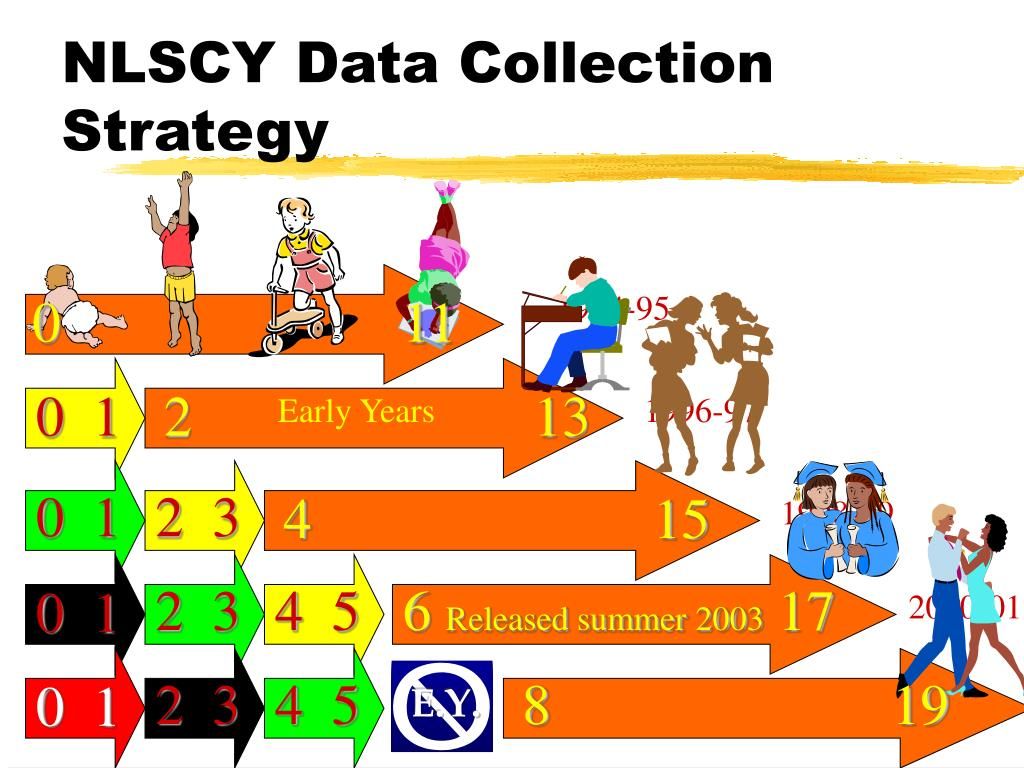 NLSCY Data Collection Strategy