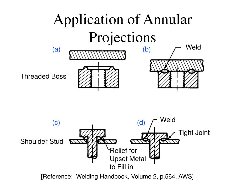 Application of Annular Projections