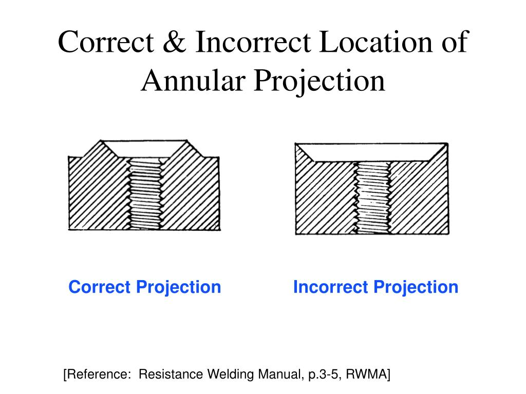 Correct & Incorrect Location of Annular Projection