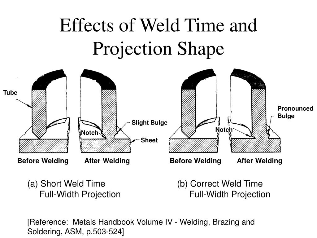 Effects of Weld Time and Projection Shape