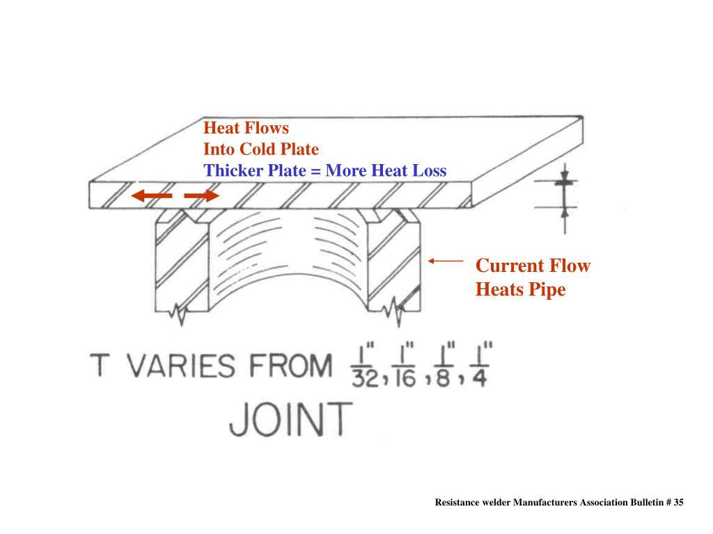 Heat Flows