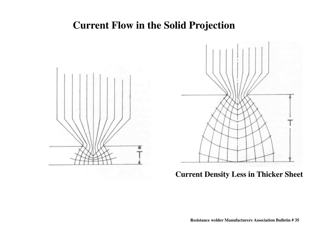 Current Flow in the Solid Projection