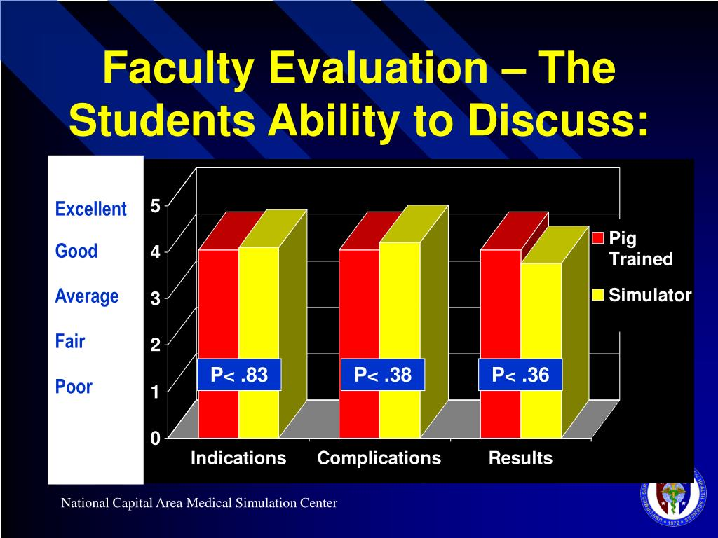 Faculty Evaluation – The Students Ability to Discuss: