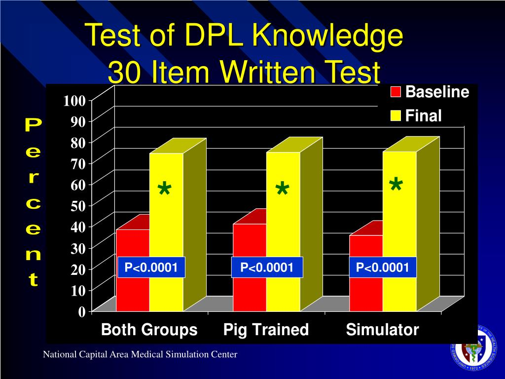 Test of DPL Knowledge