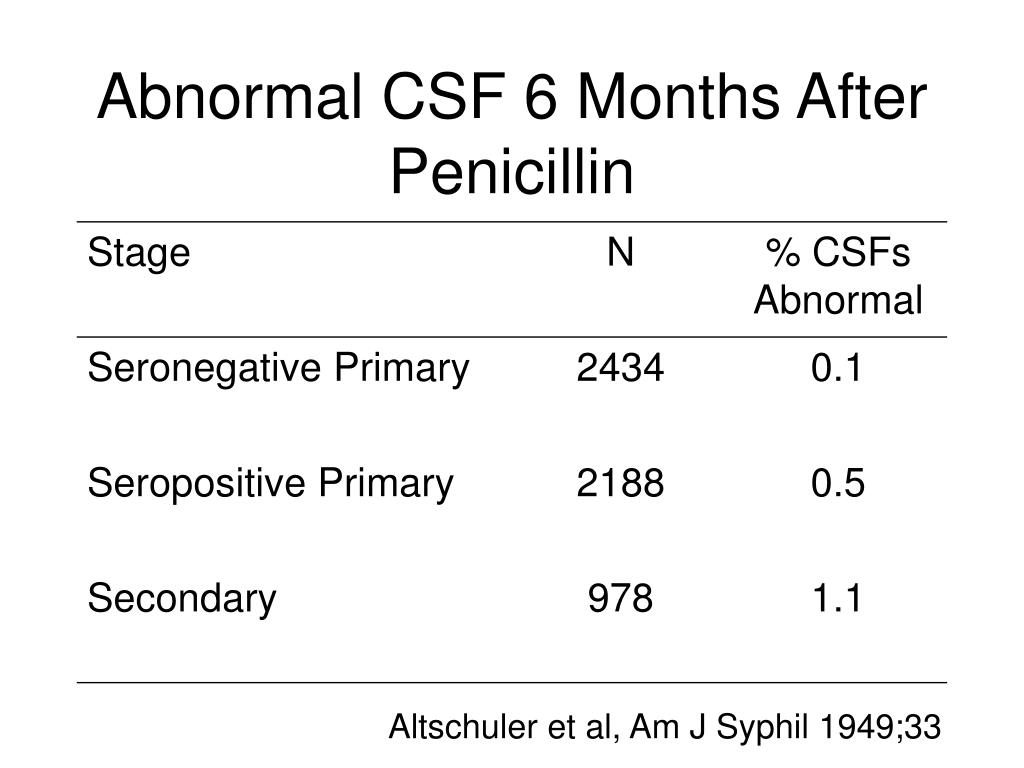 Abnormal CSF 6 Months After Penicillin