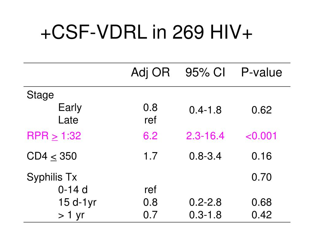 +CSF-VDRL in 269 HIV+