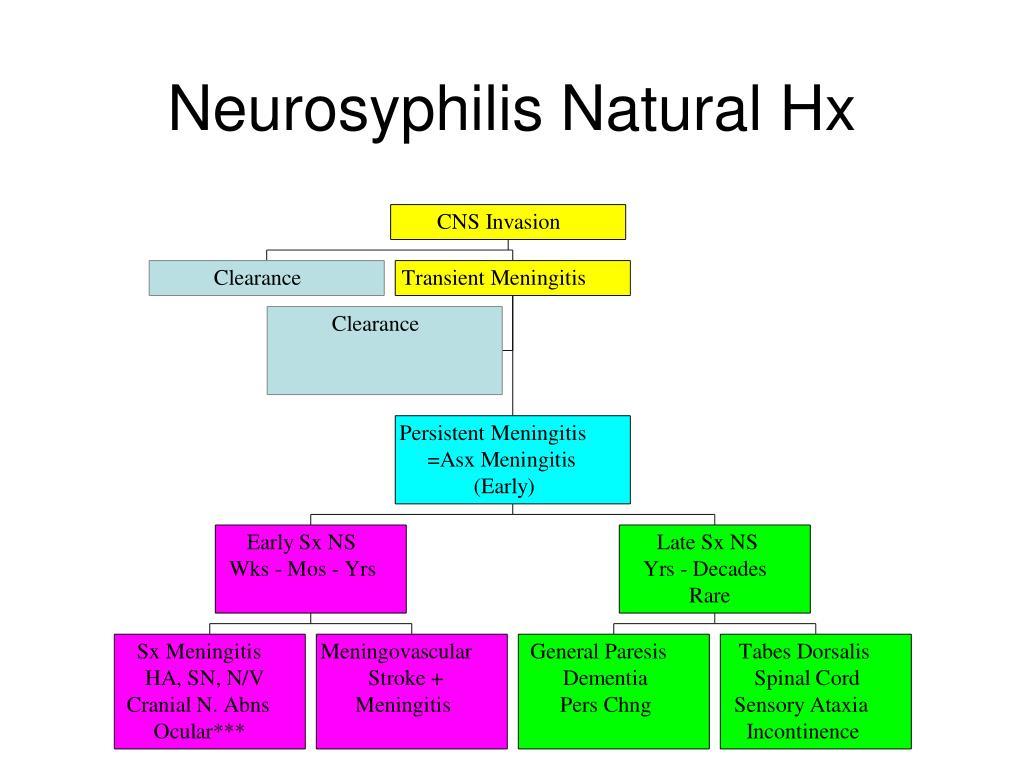Neurosyphilis Natural Hx