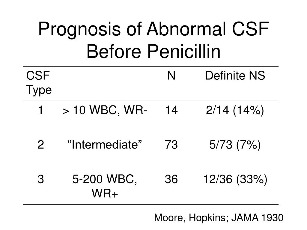 Prognosis of Abnormal CSF Before Penicillin