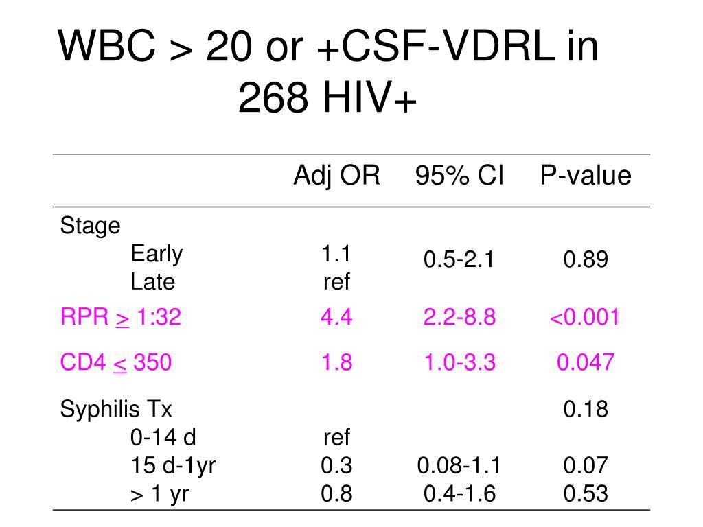 WBC > 20 or +CSF-VDRL in 268 HIV+