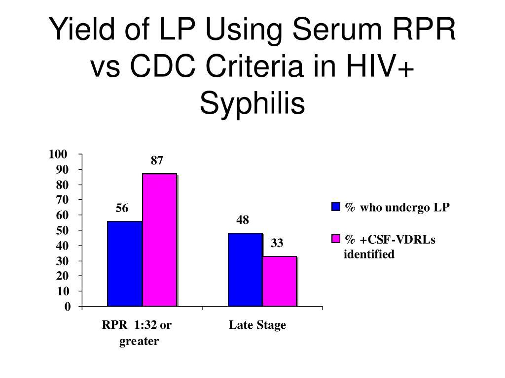 Yield of LP Using Serum RPR vs CDC Criteria in HIV+ Syphilis