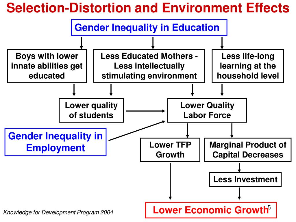 a connection of lack of education and inequality Their method parses out the roles of race, family structure, economic growth, and inequality, and we add the role of education as the chart on the right shows, family poverty rates did not fall much between 1969 and 2000, because major factors were offsetting one another.