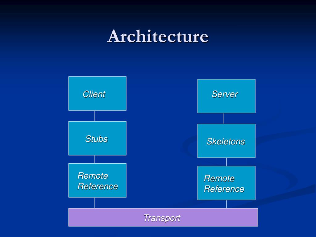 Corba in java ppt download for Architecture java
