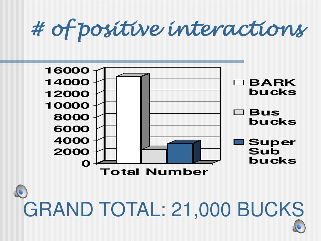 # of positive interactions