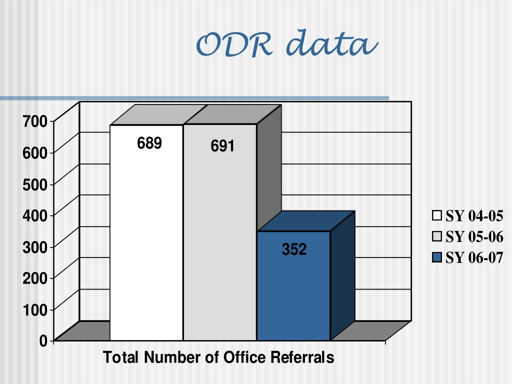 ODR data