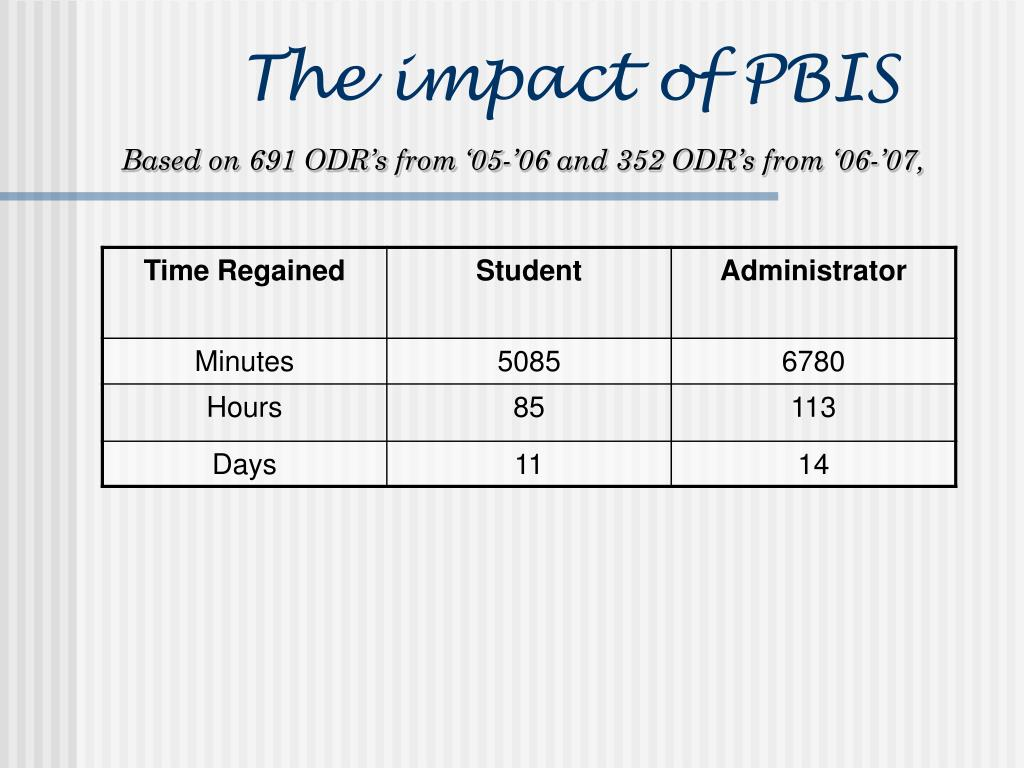 The impact of PBIS