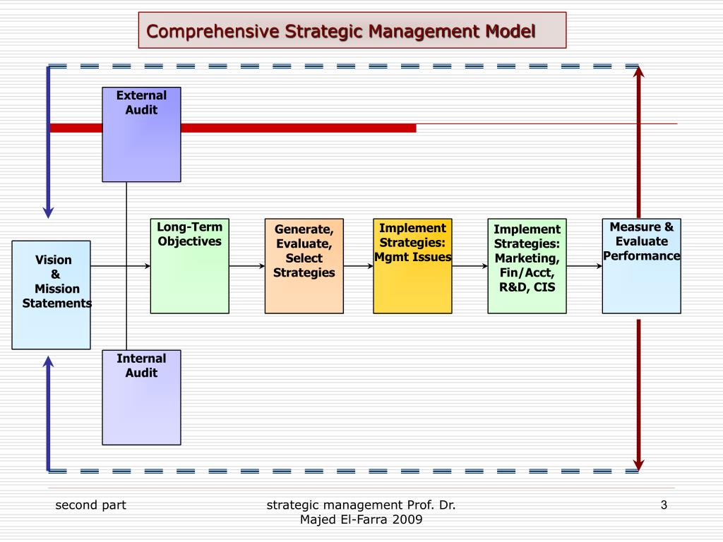 an introduction to strategic management of wal mart stores inc Read this essay on walmart case study introduction wal-mart stores, inc is the largest 2014 strategic human resources management.