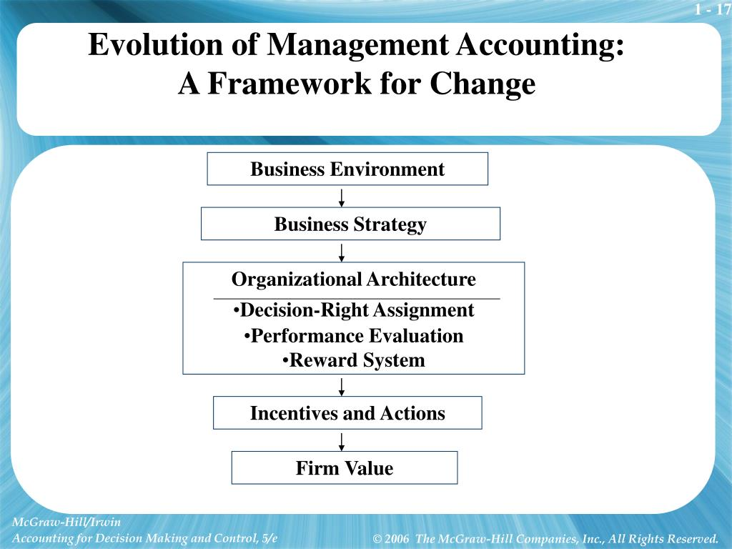 Evolution of Management Accounting: