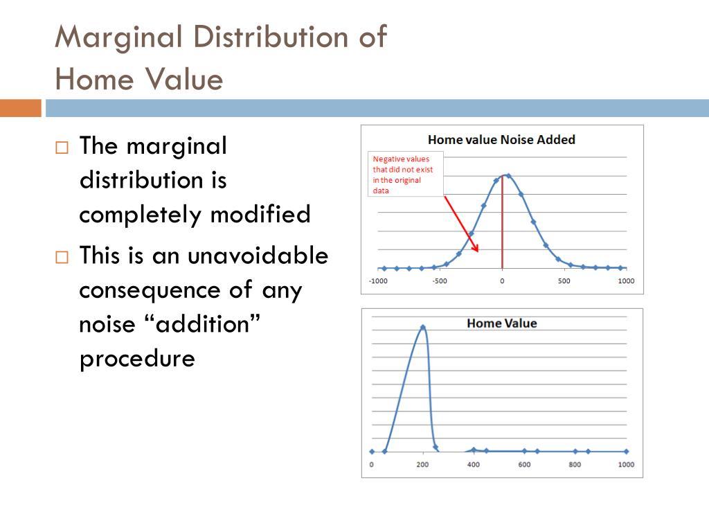 Marginal Distribution of