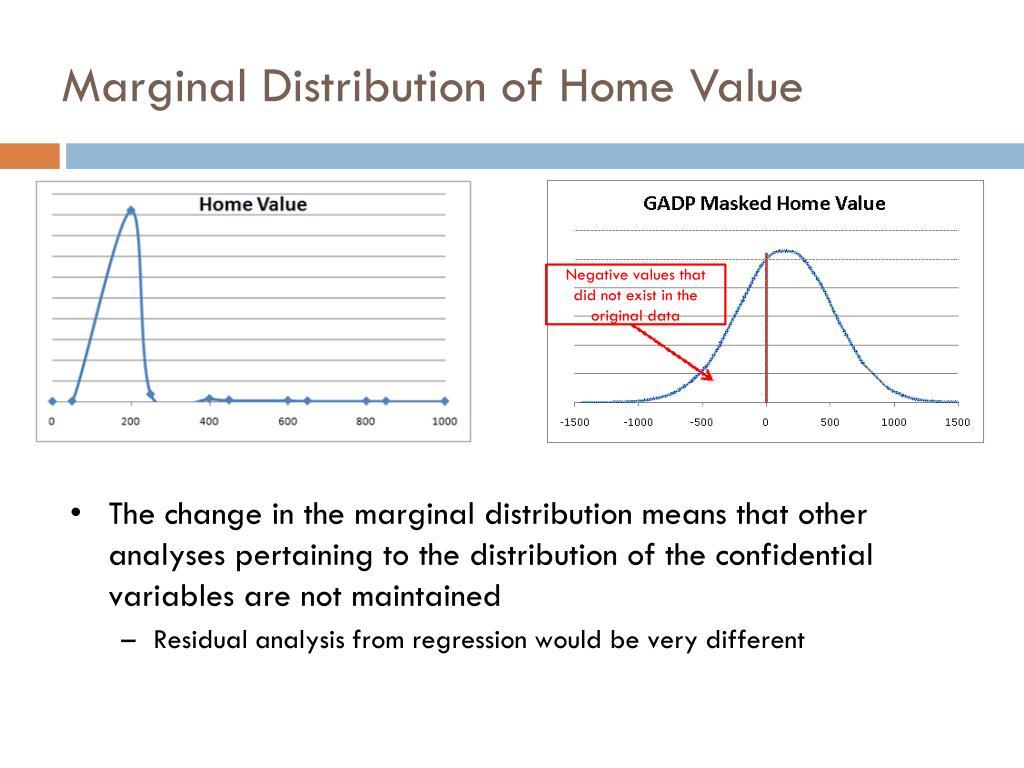 Marginal Distribution of Home Value