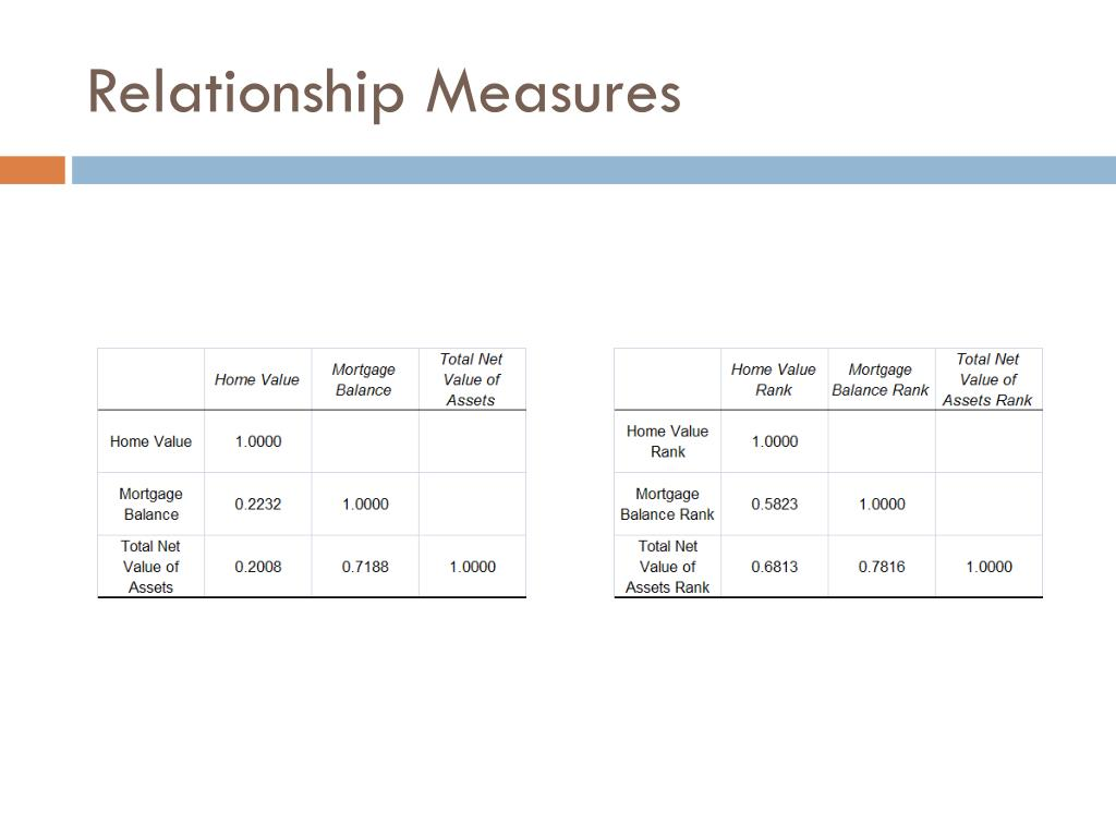 Relationship Measures