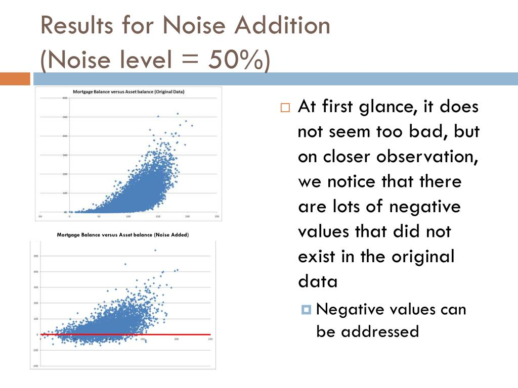 Results for Noise Addition