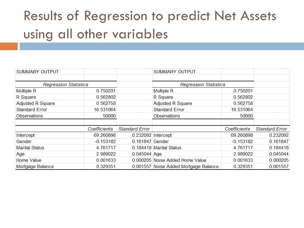 Results of Regression to predict Net Assets using all other variables