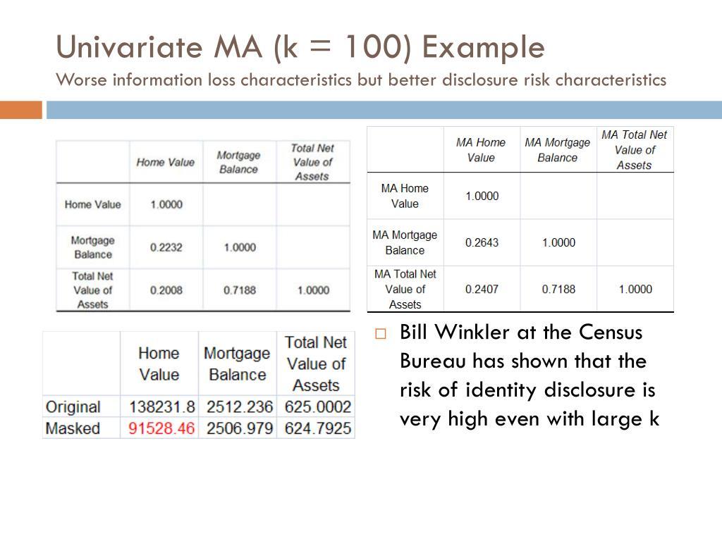 Univariate MA (k = 100) Example