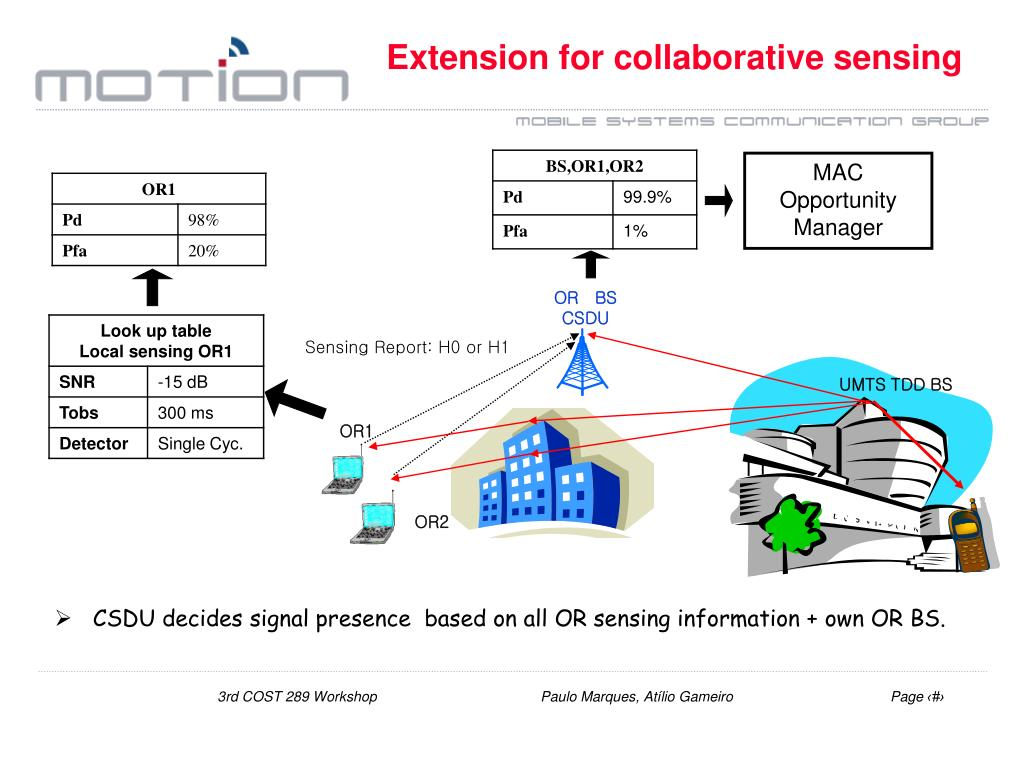 Extension for collaborative sensing