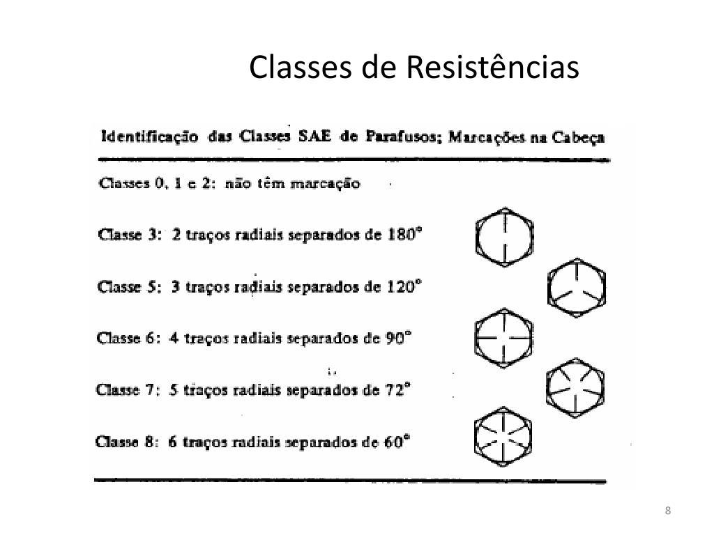 Classes de Resistências