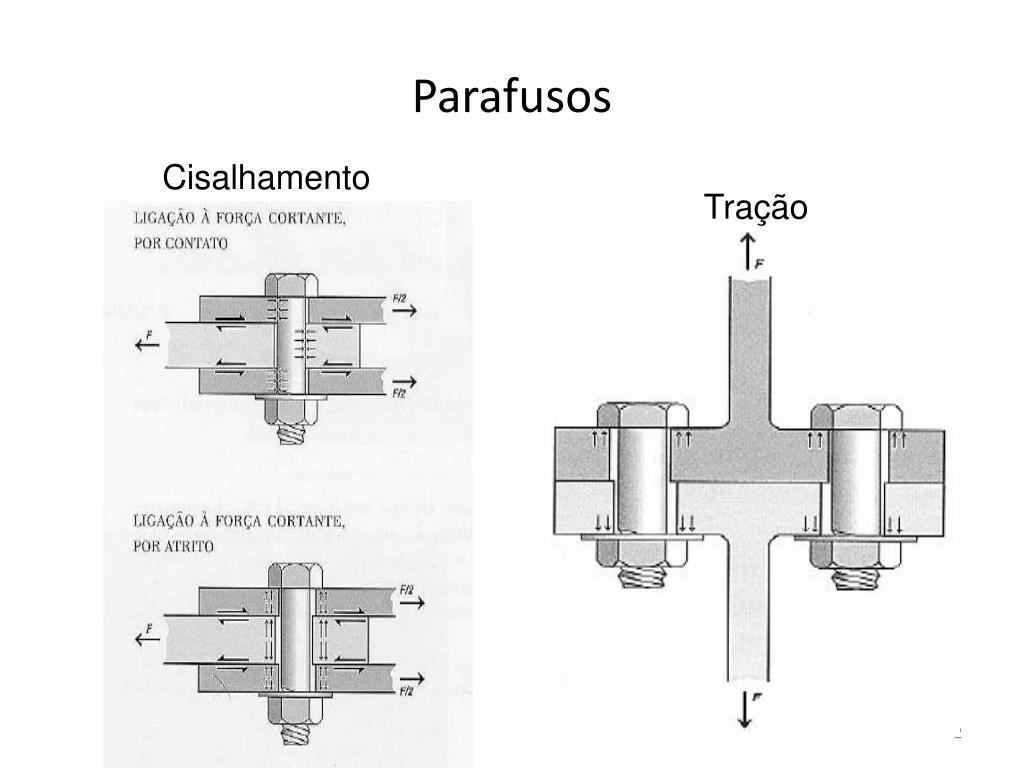 Parafusos