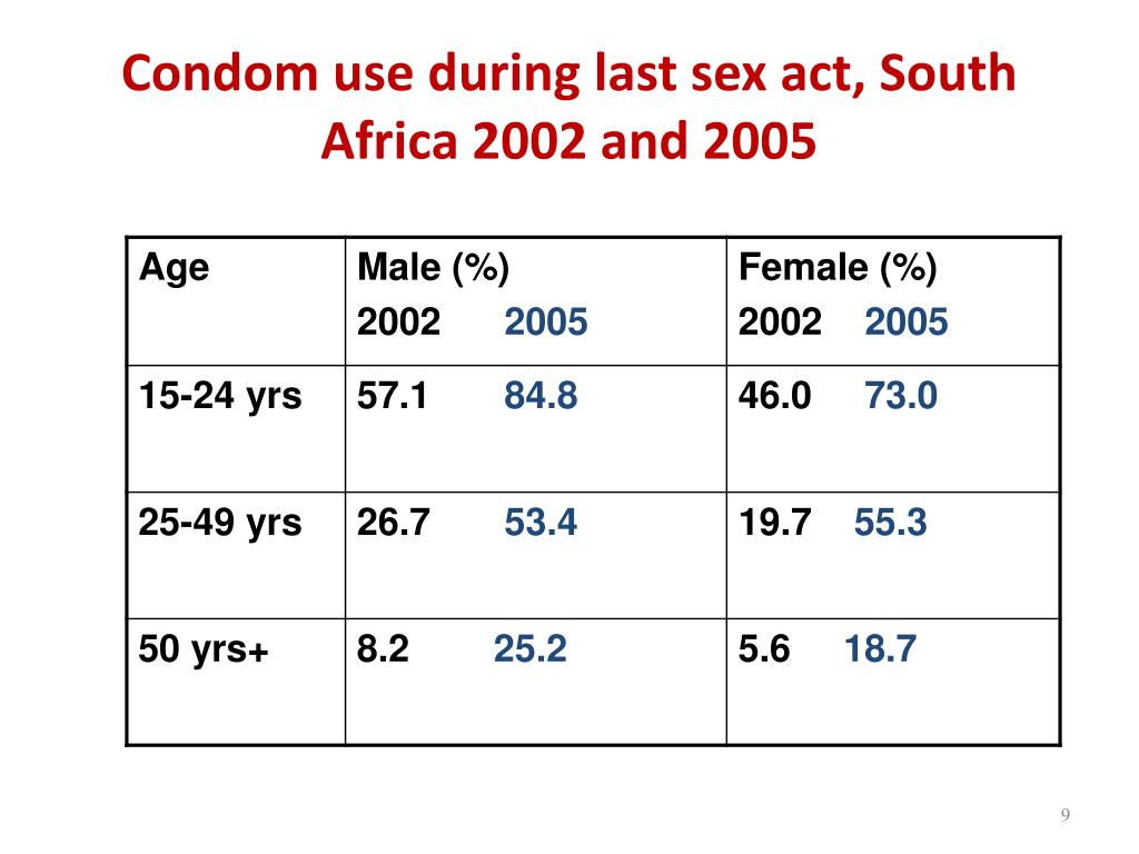 Condom use during last sex act, South Africa 2002 and 2005