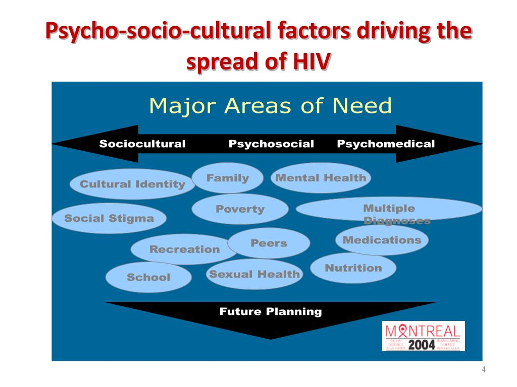 Psycho-socio-cultural factors