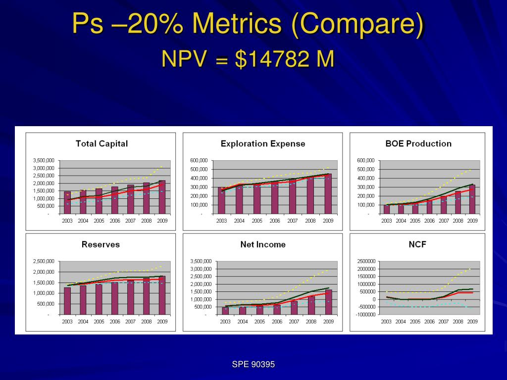 Ps –20% Metrics (Compare)