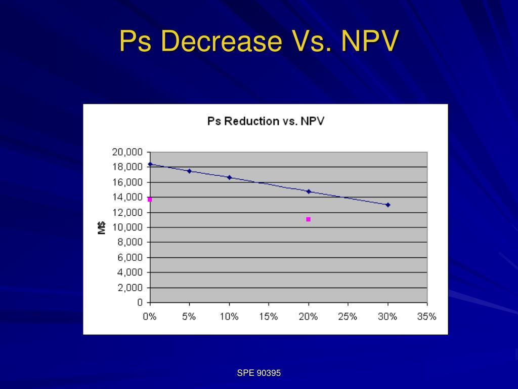 Ps Decrease Vs. NPV