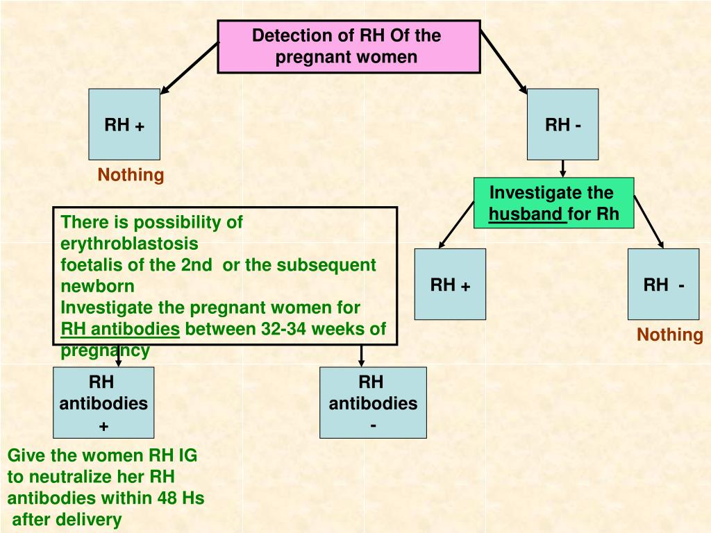 Detection of RH Of the pregnant women