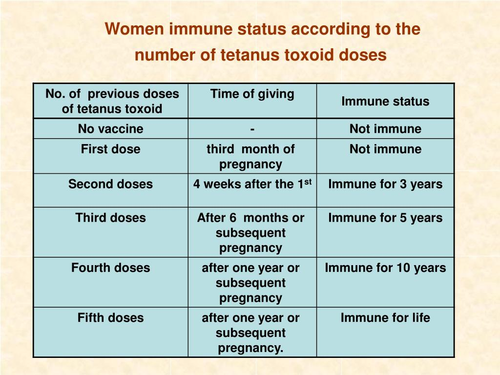 Women immune status according to the number of tetanus toxoid doses