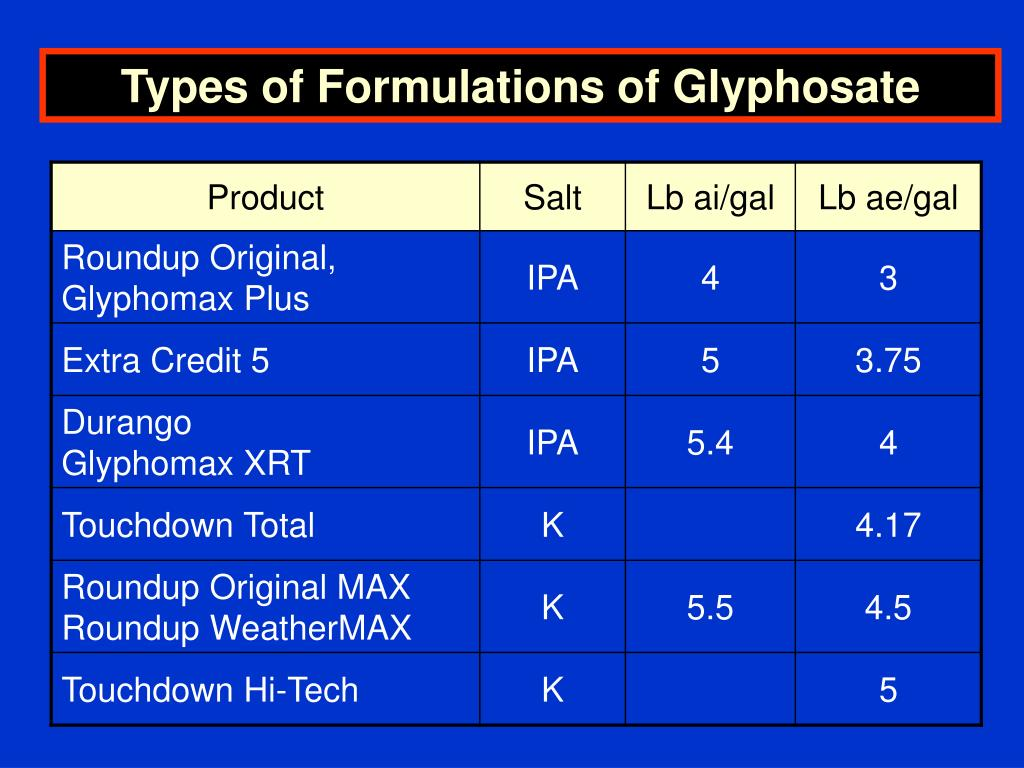 Types of Formulations of Glyphosate