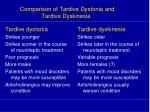 comparison of tardive dystonia and tardive dyskinesia